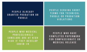 These are the four groups that should be prioritized during a public-health focused decarceration during COVID-19.